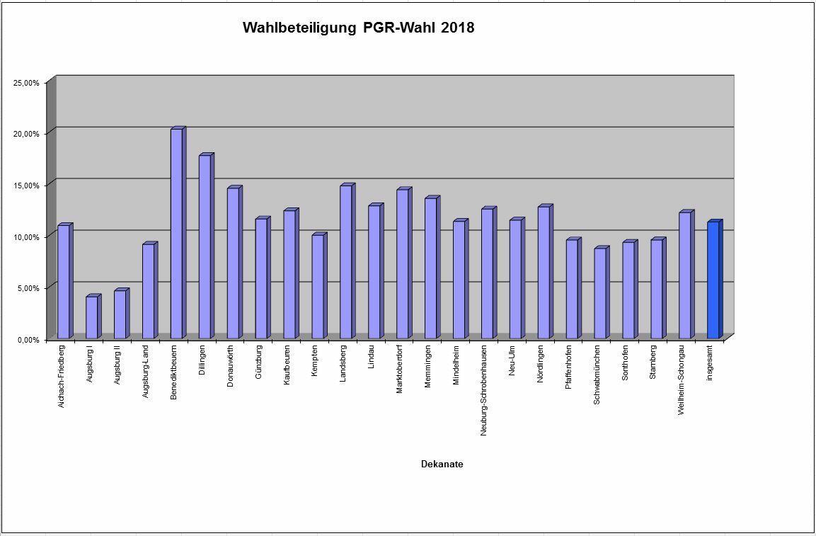 Schaubild Wahlbeteiligung Dekanate