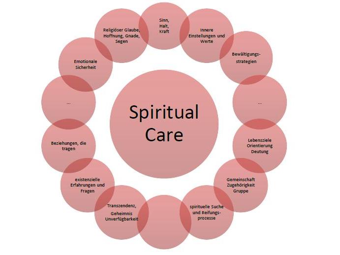 Spiritual Care Grafik