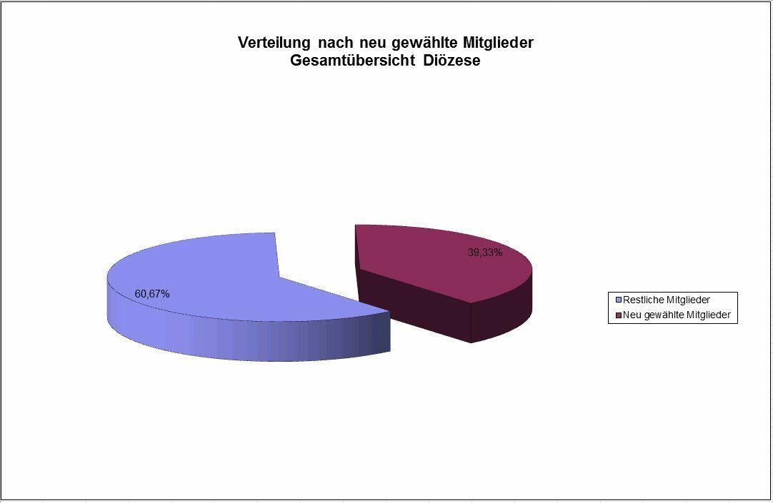 Wahlergebnisse Augsburg