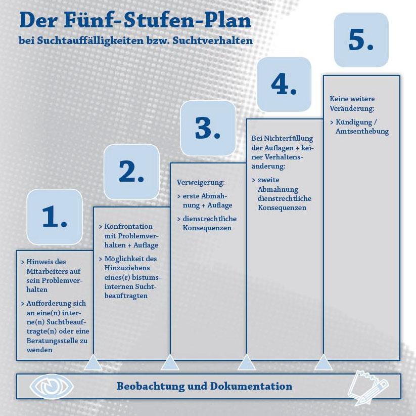 Sucht 5 Stufen Plan Bistum Augsburg